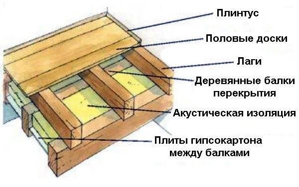 Дощатый пол - конструкция, виды, как сделать своими руками