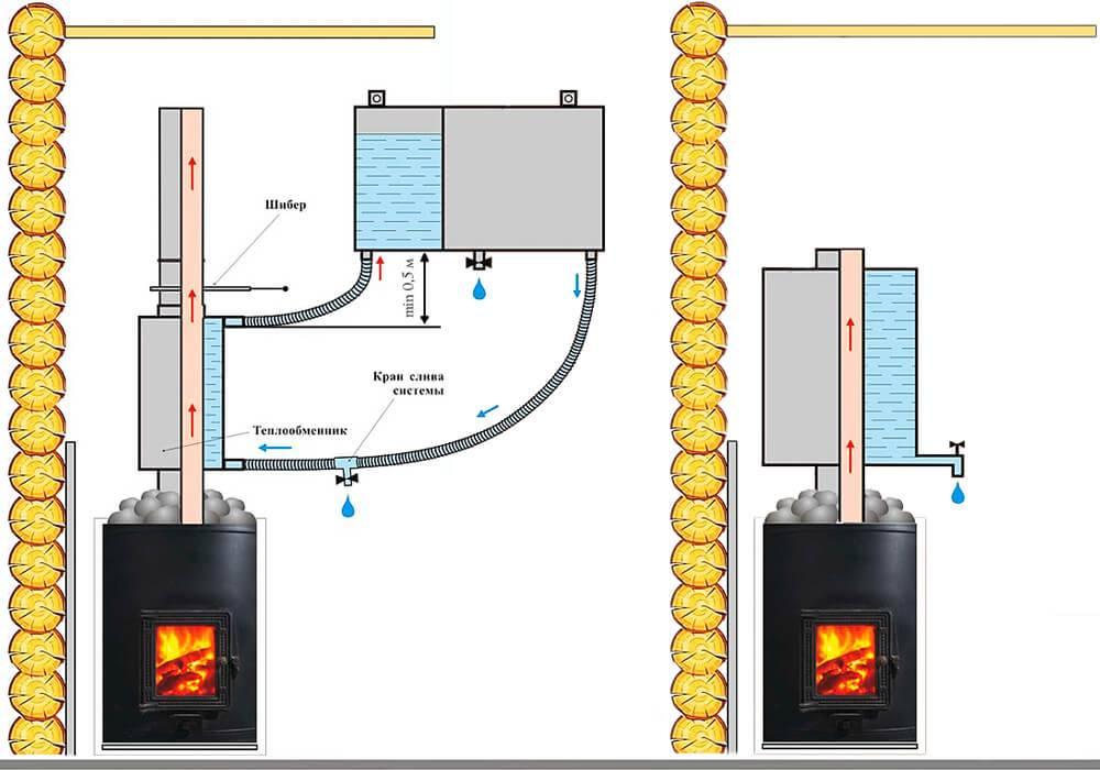 Печь для бани с баком для воды: устройство и особенности конструкции