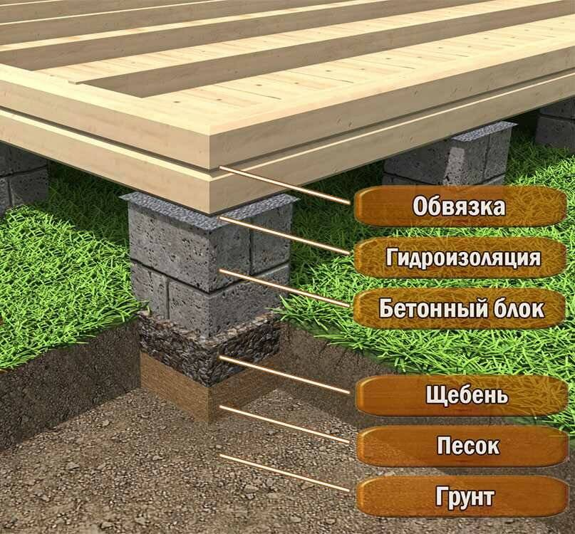 Глубина заложения фундамента: снип — нужен дом? — построй!