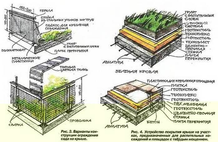 Озеленение крыш по надежной технологии zinco