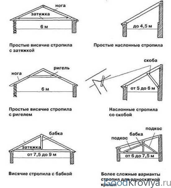 Как пристроить к двухскатной крыше односкатную крышу чертежи схемы? - строим сами