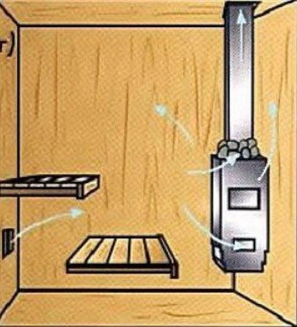 Вентиляция в бане как сделать правильно своими руками?