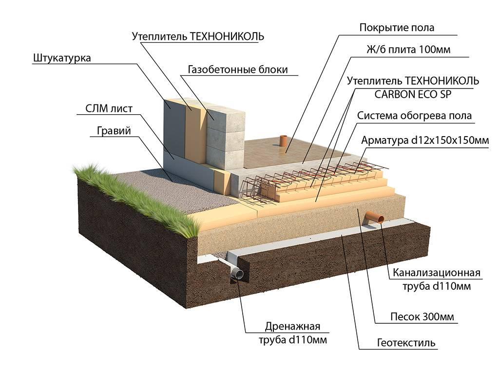 Строим фундамент ушп (утепленная шведская плита)— технология и советы