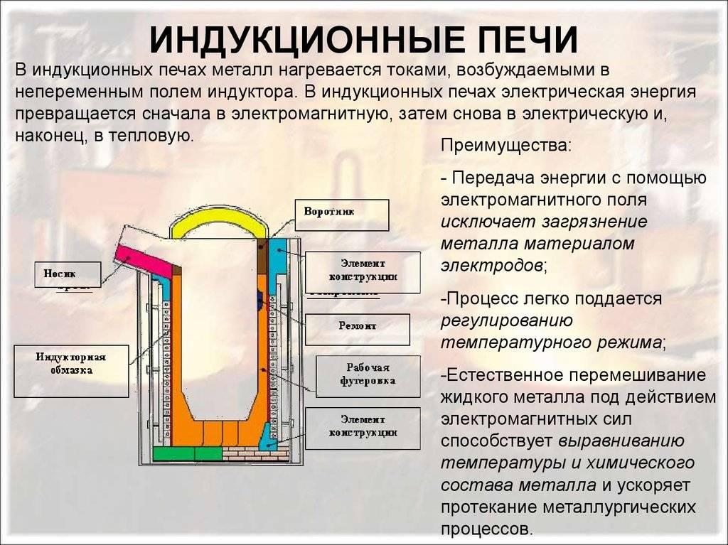 Конвекционная печь