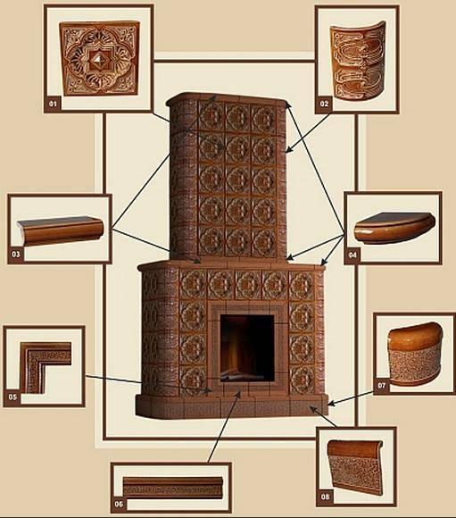 Огнеупорная плитка для печки — виды и характеристики