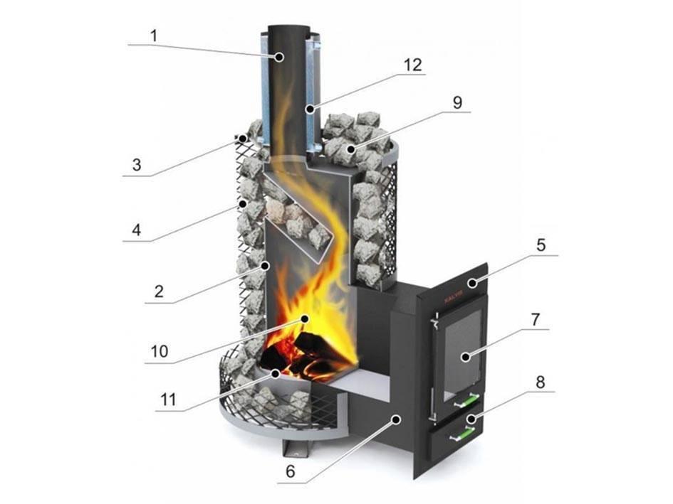 Отопительная печь профессора бутакова: конструкция, принцип действия, монтаж | гид по отоплению