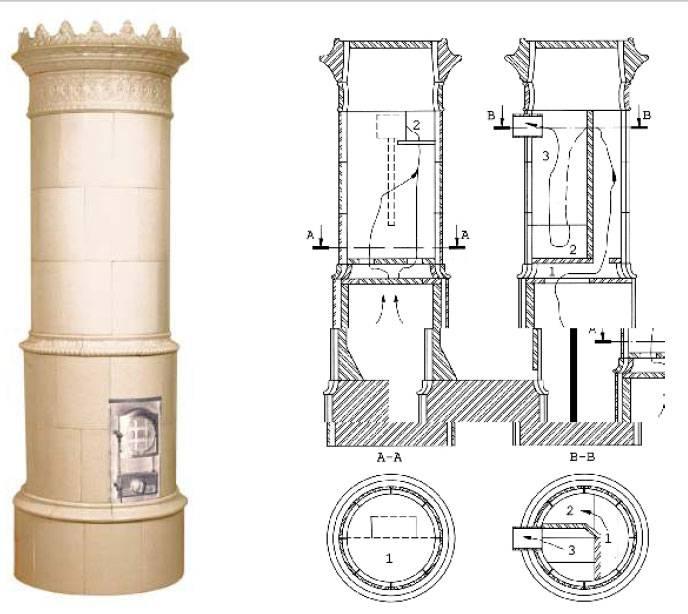Как изготовить подовую печь своими руками: инструкция по кладке