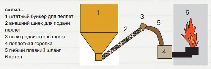 Самодельная пеллетная горелка своими руками: чертежи, устройство и принцип работы