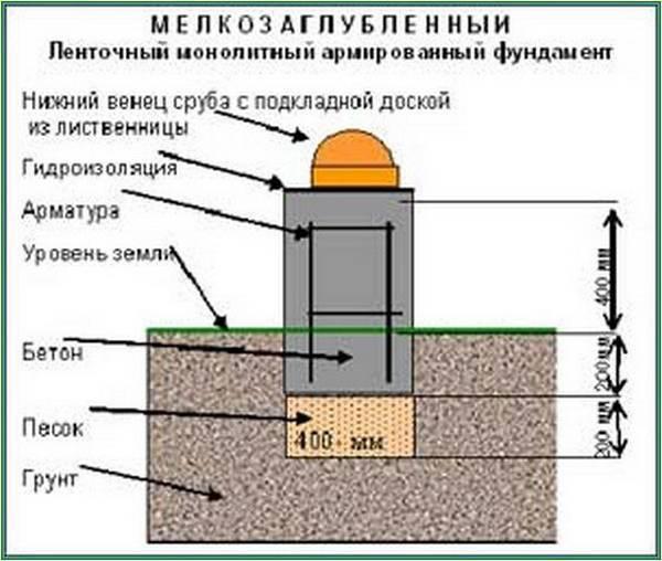 Высота фундамента над уровнем земли: частного дома, деревянного, бани