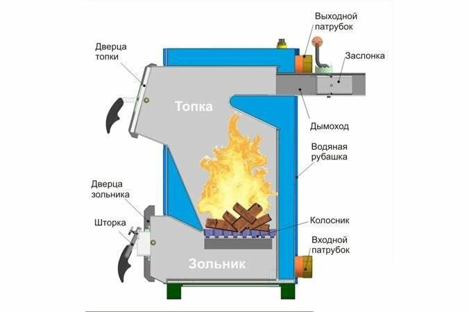 Как правильно топить печь брикетами?