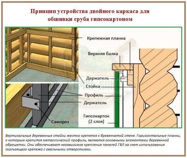 Отделка дома из бруса внутри гипсокартоном: обшиваем стены изнутри