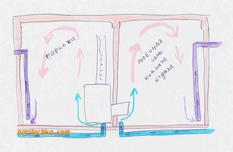 Надежная вентиляция в предбаннике своими руками – как сделать правильно