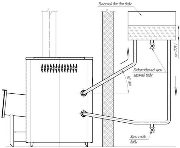Устройство дымохода в бане для дровяной печи: конструкция и монтаж