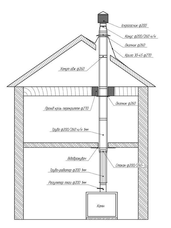 Дымоход своими руками: 110 фото и видео инструкция по постройке и уходу за дымоходными трубами