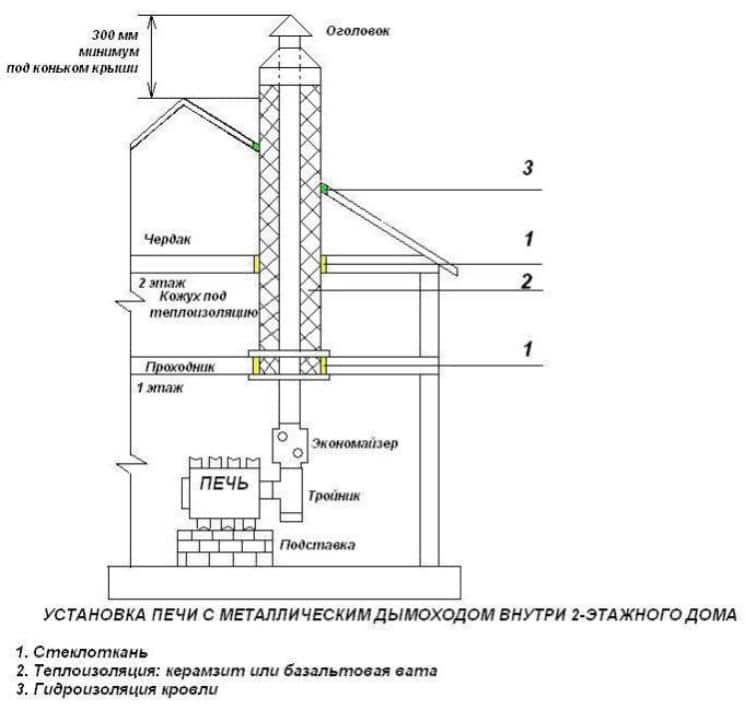 Дымоходы для газового котла в частном доме: устройство, требования к монтажу