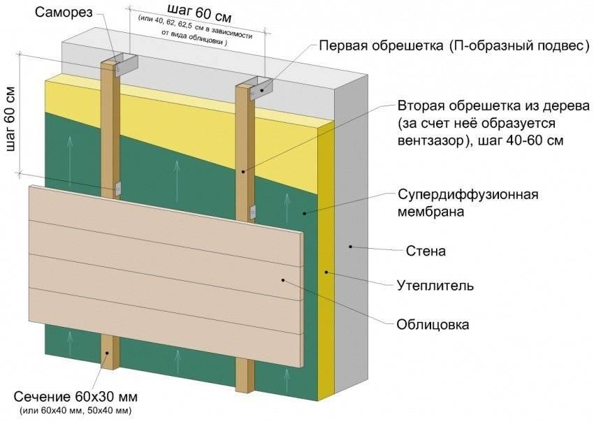 Утепление каркасной бани своими руками: материалы и этапы работы