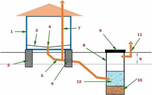 Отвод воды из бани - делаем водопровод в баню (видео)