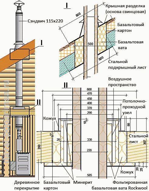 Изоляция трубы дымохода: как изолировать дымоходную трубу, перекрытие, чем обмотать металлическую трубу, как обезопасить, чем обернуть и заизолировать печную трубу на крыше