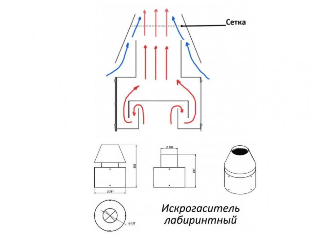 Искрогаситель на дымоход: зачем нужен, принцип работы и изготовление