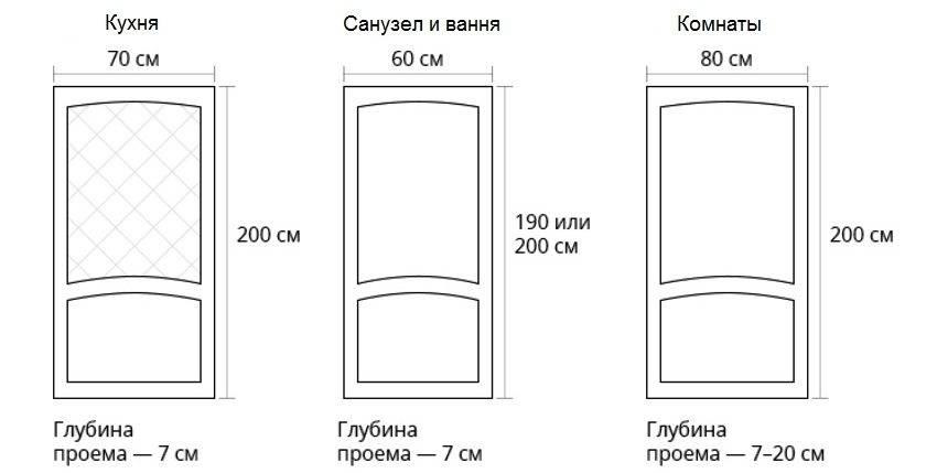Высота и ширина дверного проема по госту и без
