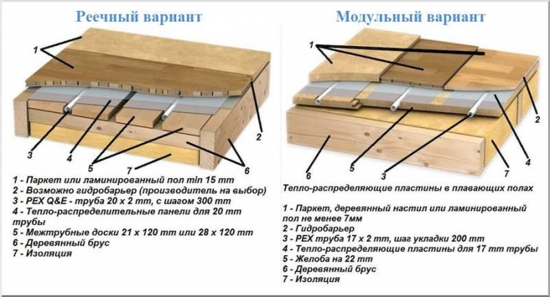 Утепление деревянного пола на лагах - инструкция подробно!