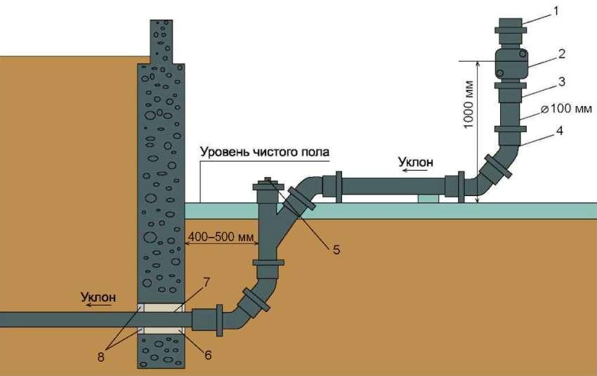Устройство канализации для бани