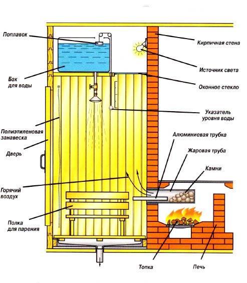 Баня для дачи своими руками, эконом вариант компактной небольшой или маленькой парилки, как быстро построить дачную летнюю баню, виды самых простых решений