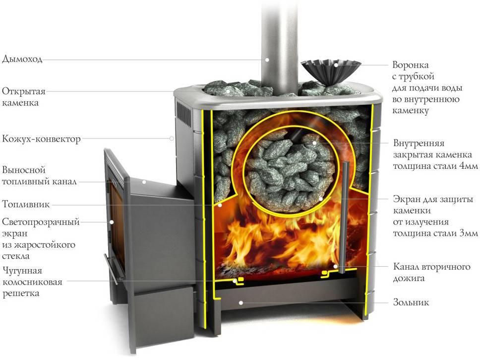Разновидности и изготовление железных печей для бани
