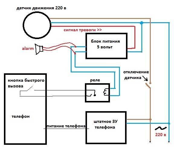 ️лучшие gsm-сигнализации для дома и дачи на 2021 год