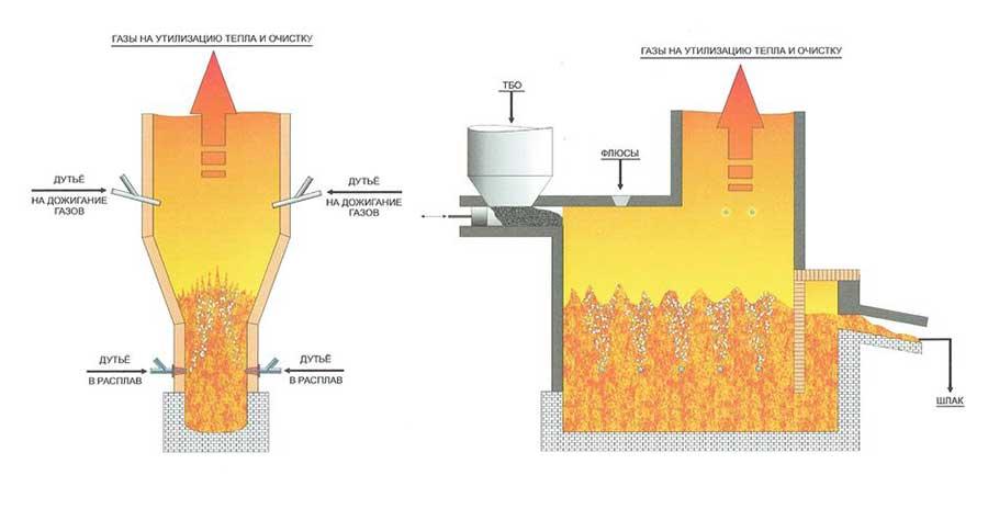 Классификация печей для сжигания мусора: по материалу, предназначению, размеру и весу