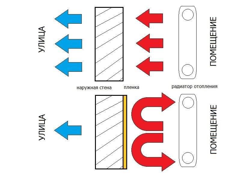 Как повысить теплоотдачу в системе отопления? - сантехника, отопление и водоснабжение