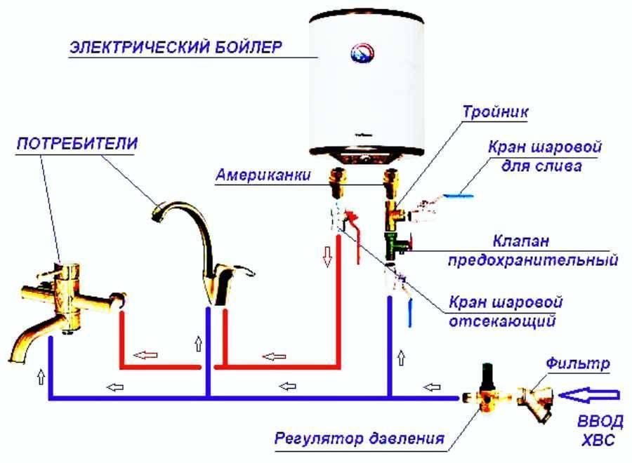 Как правильно выбрать бак для воды + обзор 3 вариантов его расположения в печной системе
