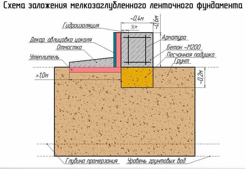 Принципы выбора бетона для фундамента бани