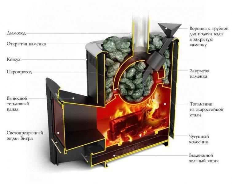Печи термофор для бани и сауны. характеристики «ходовых» моделей