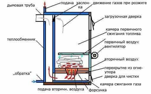 Как сделать пиролизную печь из кирпича своими руками?