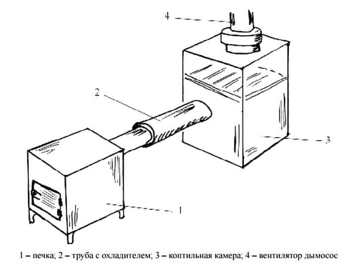 Строим мангал с коптильней из кирпича своими руками. простой или с местом под казан