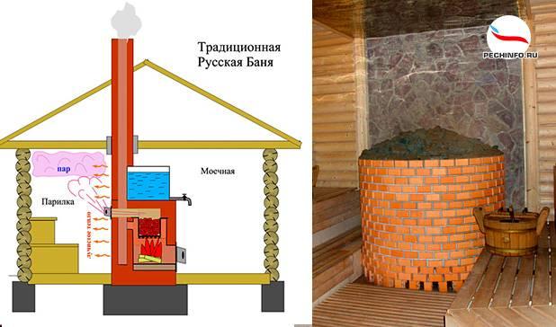 Схемы кирпичных печей для бани с топкой из предбанника