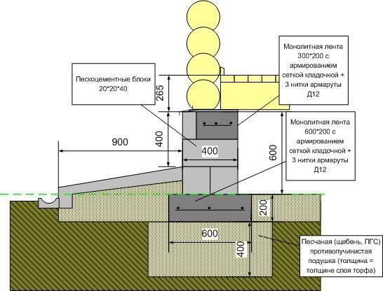 Что такое «высота фундамента бани» и «глубина заложения»? что принимать в расчет?