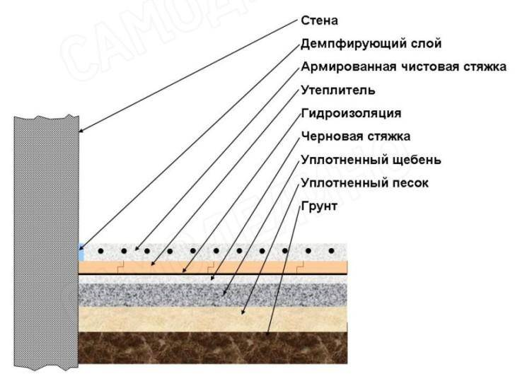 Бетонные полы по грунту в частном доме и заливка черновой стяжки