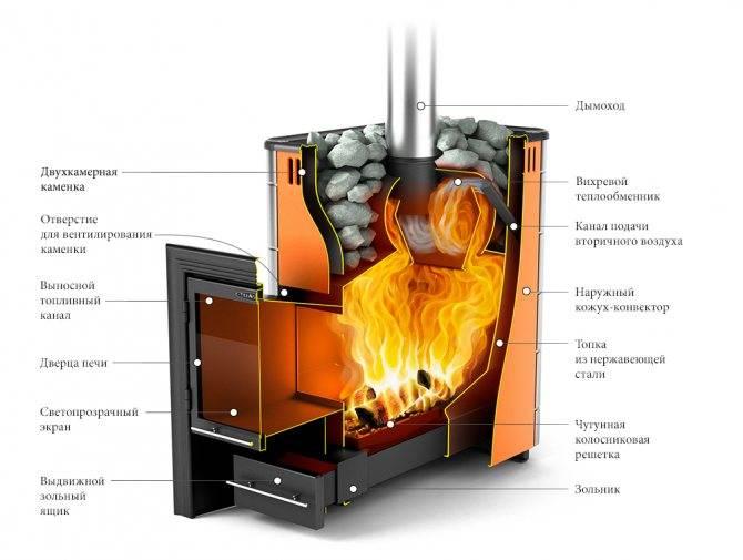 Банная печь «горыныч 3» — преимущества и недостатки