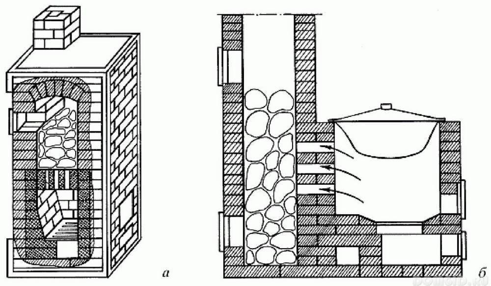 Печь для бани на угле — стоит ли покупать?