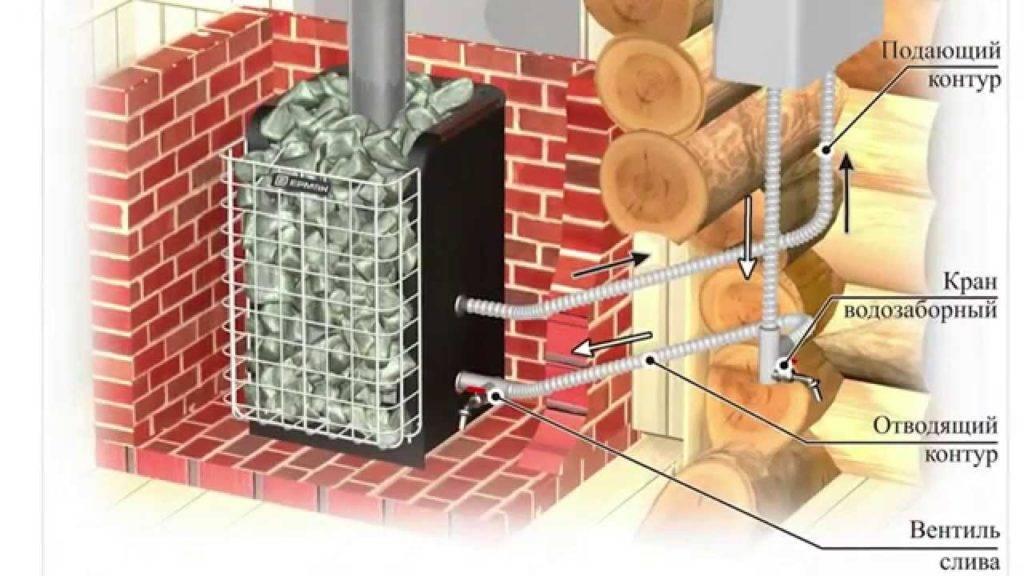 Печь для бани с теплообменником для воды: схема отопления, как изготовить и провести подключение каменки
