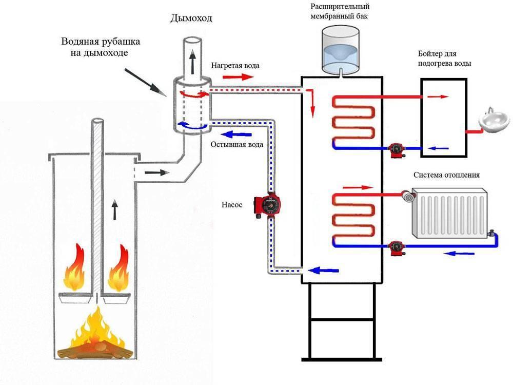 Конвекторная печь для дома и дачи, основные виды, принцип работы