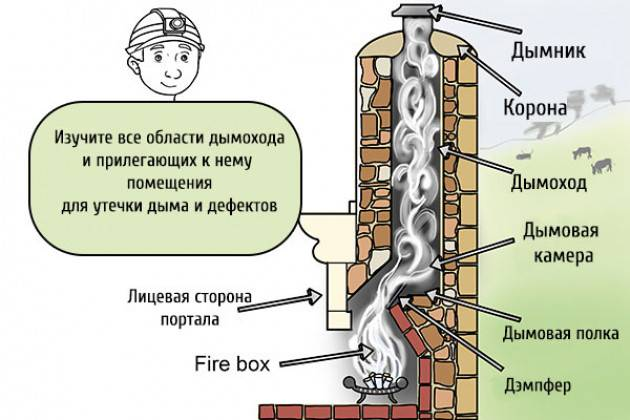 Из печи валит дым: возможные причины неисправности и их устранение