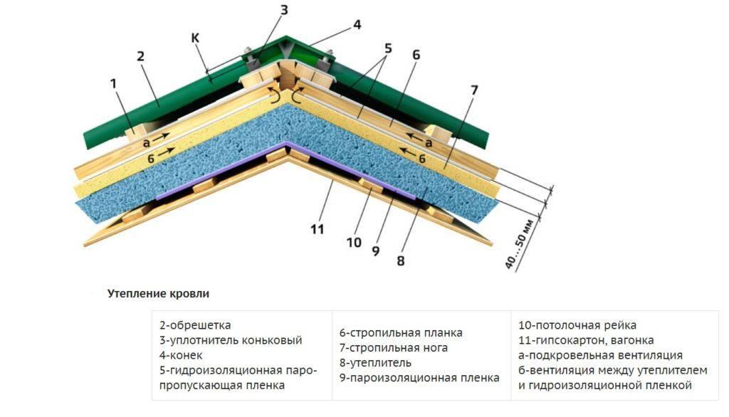 Озеленение крыш и фасадов своими руками – планы, проекты и примеры