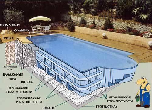 Пошаговое руководство по монтажу композитного бассейна на улице и в здании