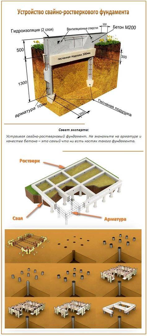 Как можно построить фундамент своими руками и в одиночку?