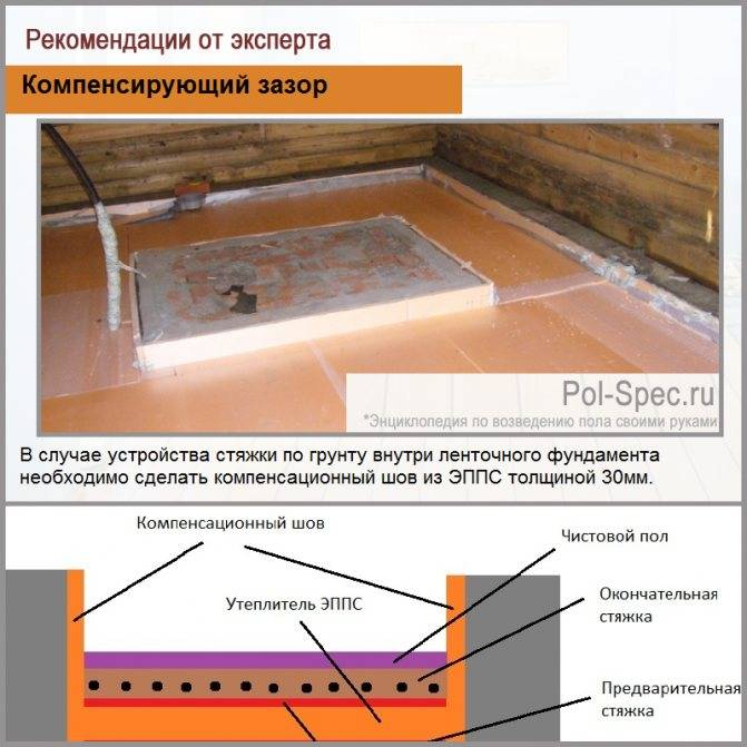 Как сделать теплый пол в бане своими руками