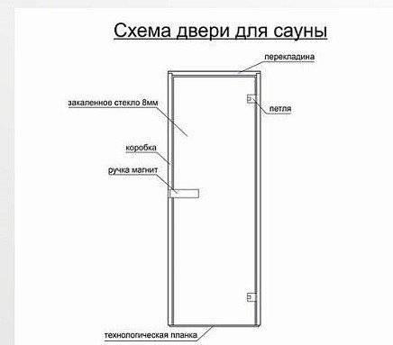 Мебельные петли для стеклянных дверей, обзор, описание установки