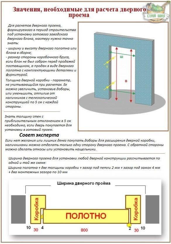 Размеры дверного проема: общепринятые стандарты и примеры вычисления габаритов дверей